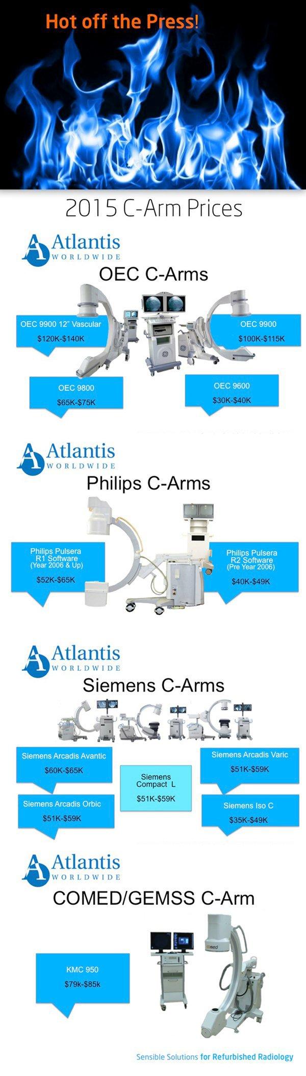 2015_C-Arm_Prices_infographic_1