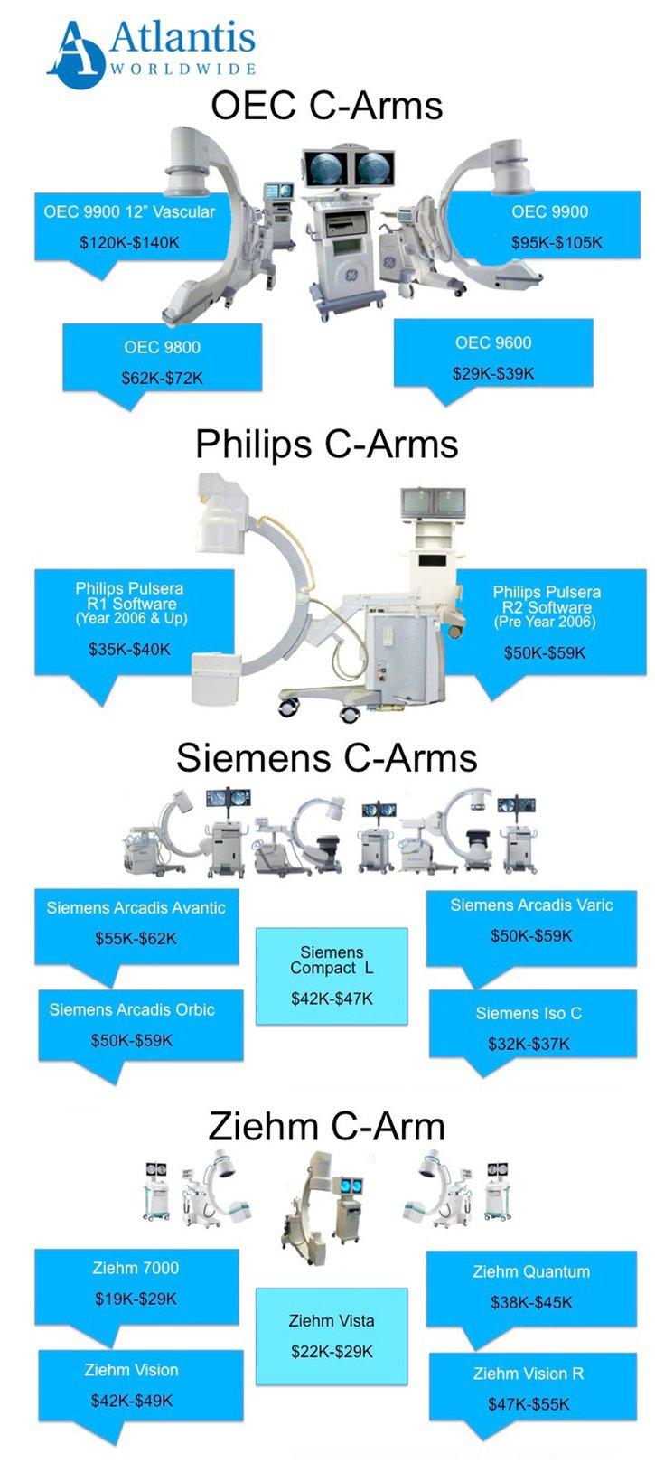 2016_C-Arm_Price_info-graphic-1