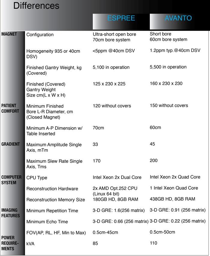 Comparing MRI Avanto-Espree.jpg