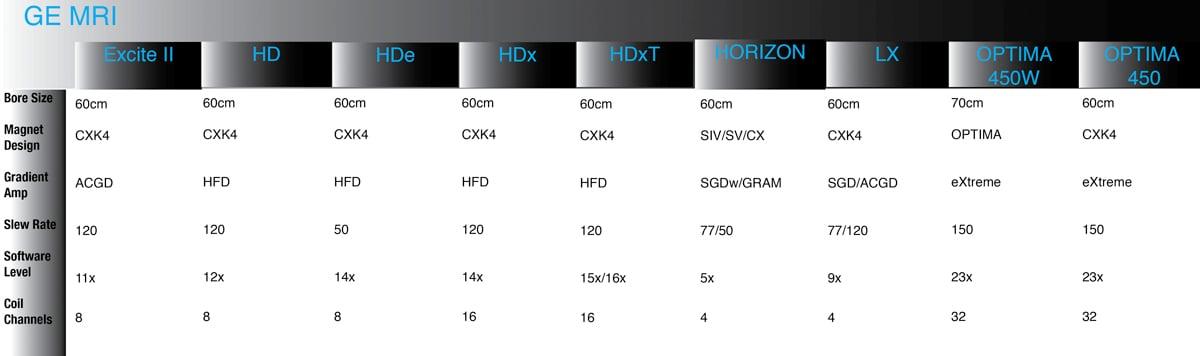 GE MRI 1.5T Comparision