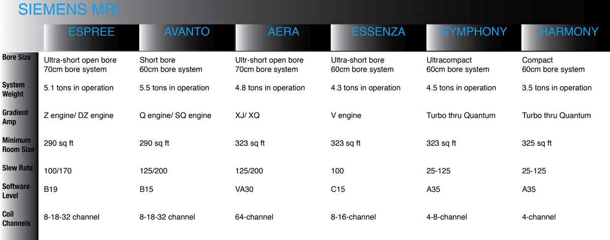 SIEMENS MRI 1.5T Comparision1