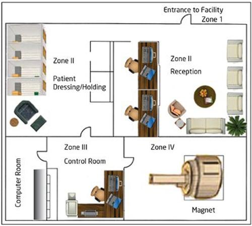 smmri_blog_diagram_zones3