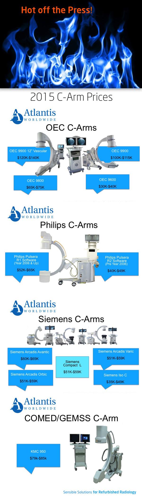 2015_C-Arm_Prices_infographic_